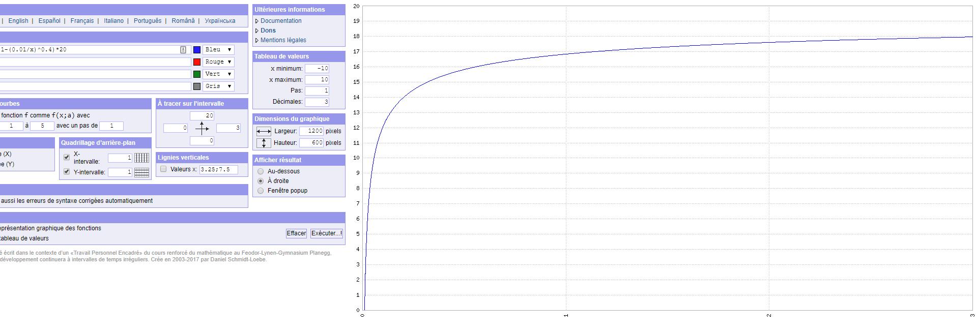 Efficacité vs temps de travail loi de pareto